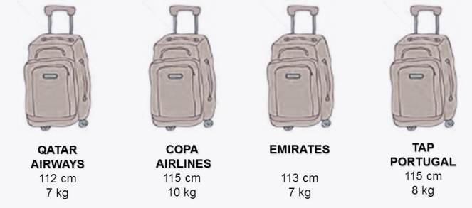 Companhias aéreas com regras sobre bagagem de mão diferentes.